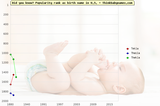 Top 2000 baby names ranking of Tekla, Thecla, Thekla in U.S.