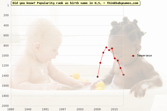 Top 2000 baby names ranking of Temperance name in U.S.