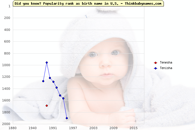 Top 2000 baby names ranking of Tenesha, Tenisha in U.S.