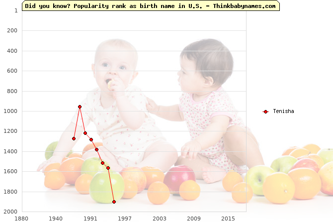 Top 2000 baby names ranking of Tenisha name in U.S.