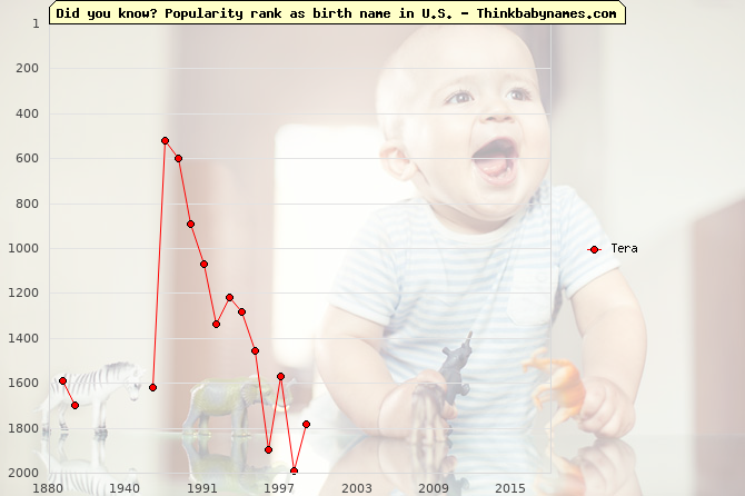 Top 2000 baby names ranking of Tera name in U.S.