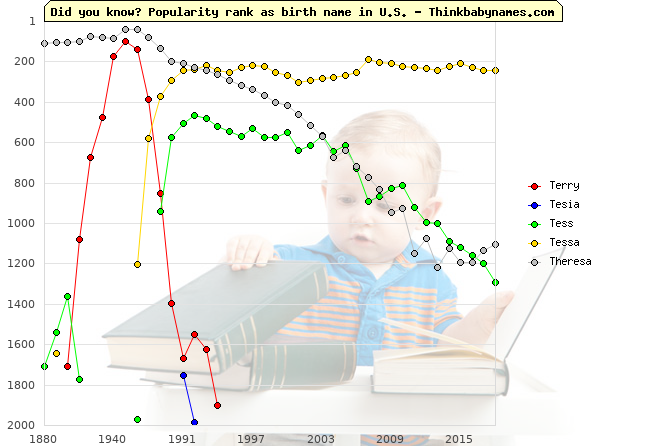 Top 2000 baby names ranking of Terry, Tesia, Tess, Tessa, Theresa in U.S.