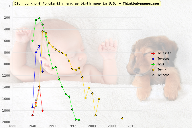 Top 2000 baby names ranking of Teresita, Teressa, Teri, Terra, Terresa in U.S.