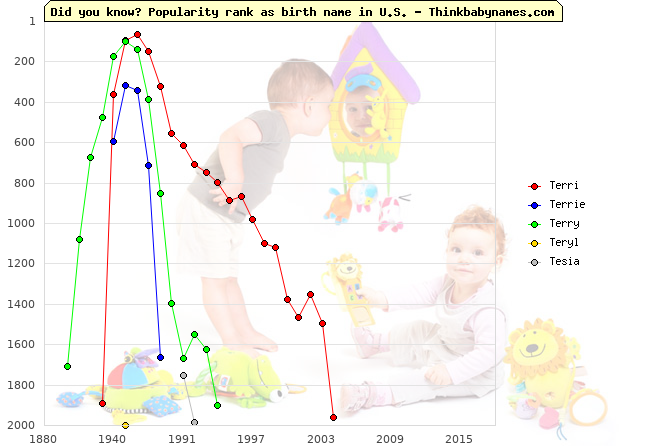 Top 2000 baby names ranking of Terri, Terrie, Terry, Teryl, Tesia in U.S.