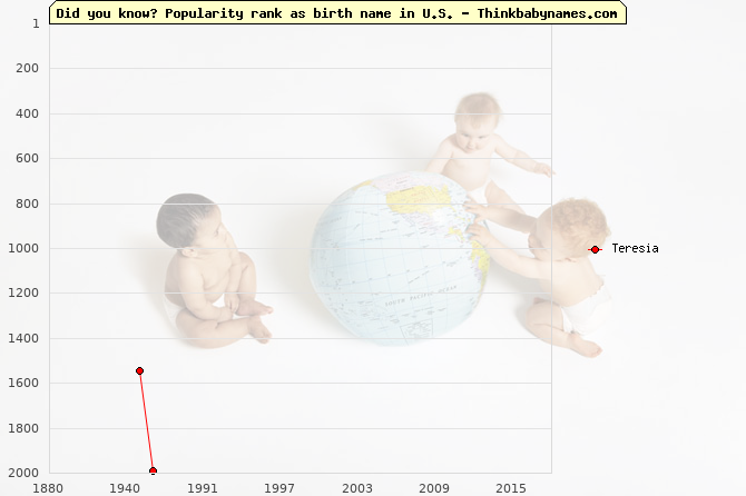 Top 2000 baby names ranking of Teresia name in U.S.