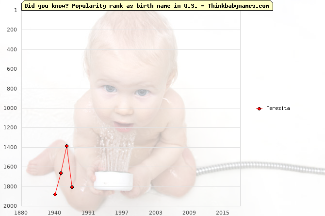 Top 1000 baby names ranking of Teresita name in U.S.