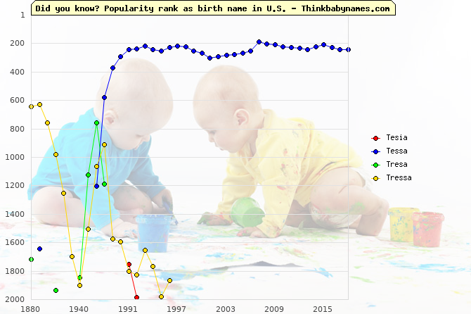 Top 2000 baby names ranking of Tesia, Tessa, Tresa, Tressa in U.S.