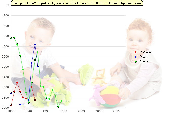 Top 2000 baby names ranking of Theressa, Tresa, Tressa in U.S.