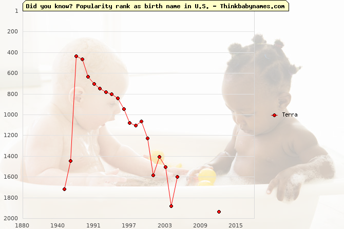 Top 2000 baby names ranking of Terra name in U.S.