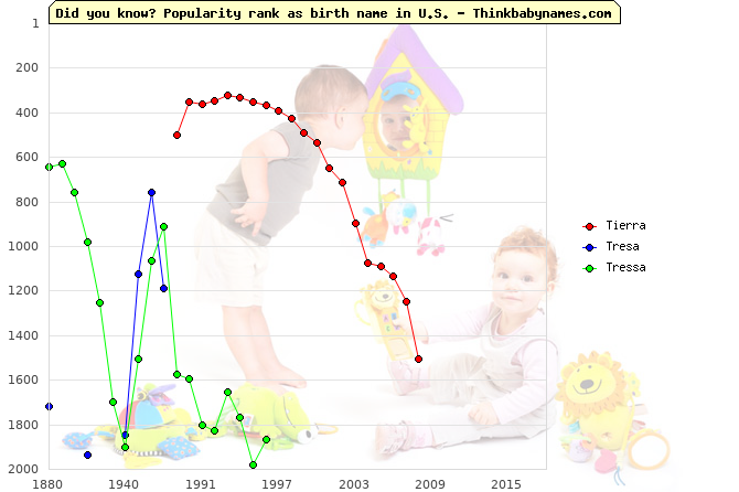 Top 2000 baby names ranking of Tierra, Tresa, Tressa in U.S.