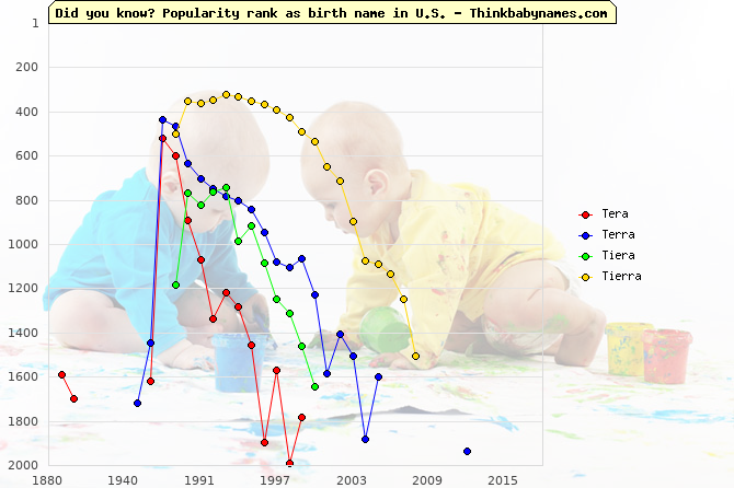 Top 2000 baby names ranking of Tera, Terra, Tiera, Tierra in U.S.