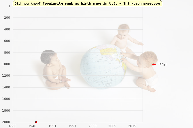 Top 2000 baby names ranking of Teryl in U.S.