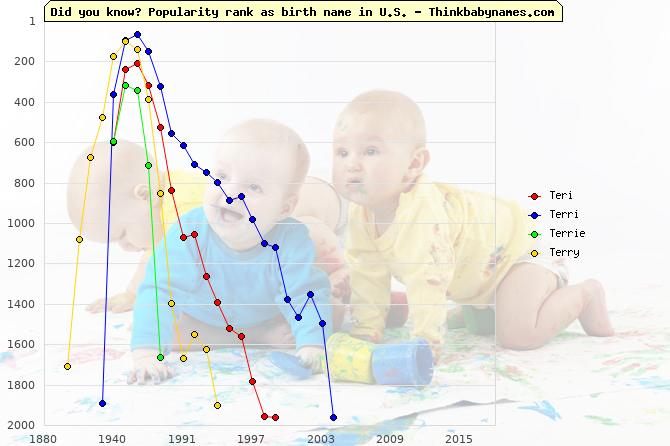 Top 2000 baby names ranking of Teri, Terri, Terrie, Terry in U.S.