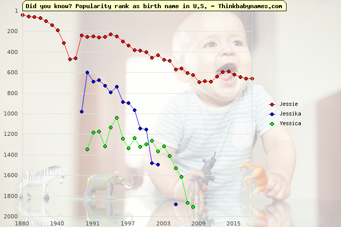 Top 2000 baby names ranking of Jessie, Jessika, Yessica in U.S.
