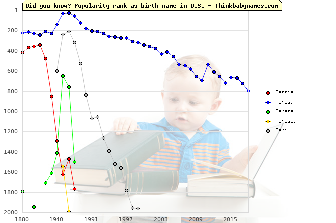 Top 2000 baby names ranking of Tessie, Teresa, Terese, Teresia, Teri in U.S.