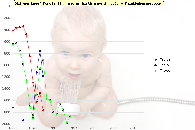 Top 1000 baby names ranking of Tessie, Tresa, Tressa in U.S.