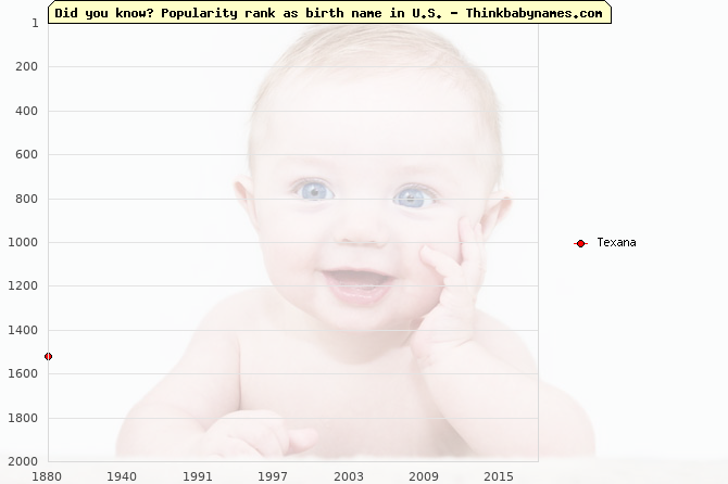 Top 2000 baby names ranking of Texana name in U.S.