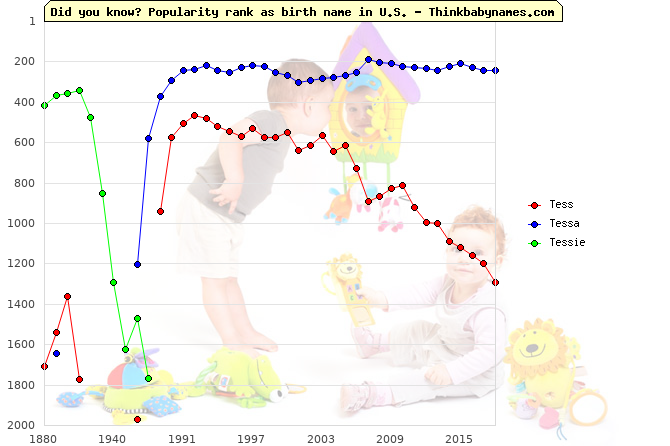 Top 2000 baby names ranking of Tess, Tessa, Tessie in U.S.