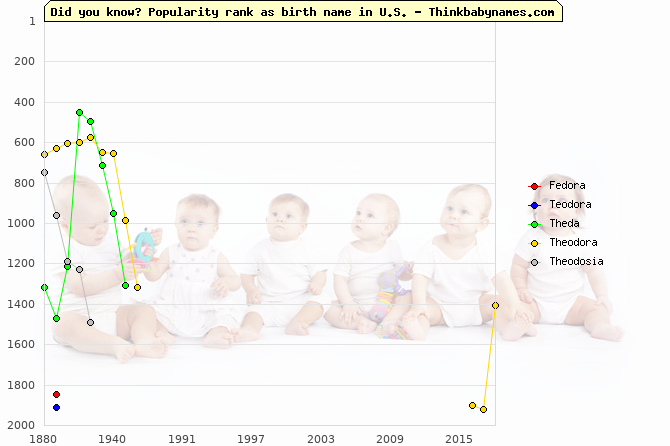 Top 2000 baby names ranking of Fedora, Teodora, Theda, Theodora, Theodosia in U.S.