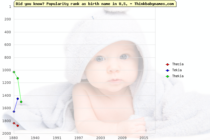Top 2000 baby names ranking of Thecla, Tekla, Thekla in U.S.