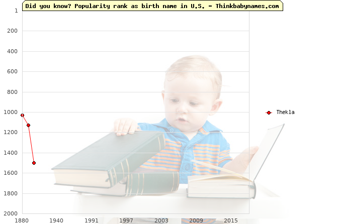 Top 2000 baby names ranking of Thekla name in U.S.