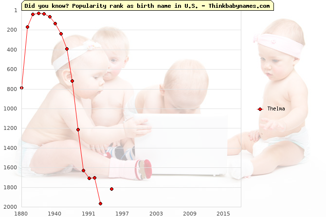 Top 2000 baby names ranking of Thelma name in U.S.