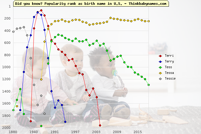 Top 2000 baby names ranking of Terri, Terry, Tess, Tessa, Tessie in U.S.