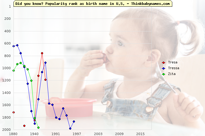 Top 2000 baby names ranking of Tresa, Tressa, Zita in U.S.