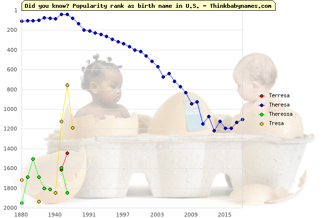 Top 2000 baby names ranking of Terresa, Theresa, Theressa, Tresa in U.S.