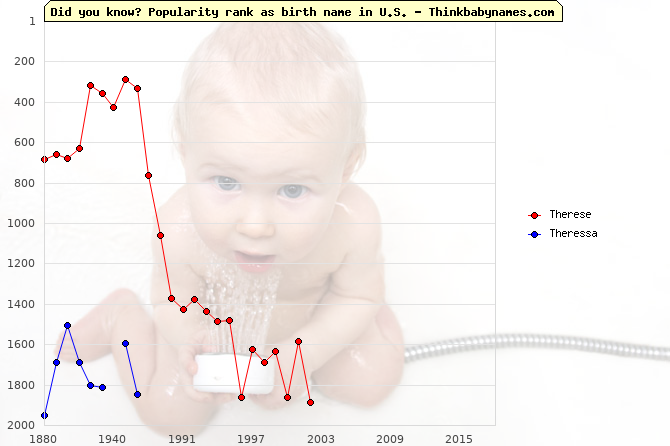 Top 2000 baby names ranking of Therese, Theressa in U.S.