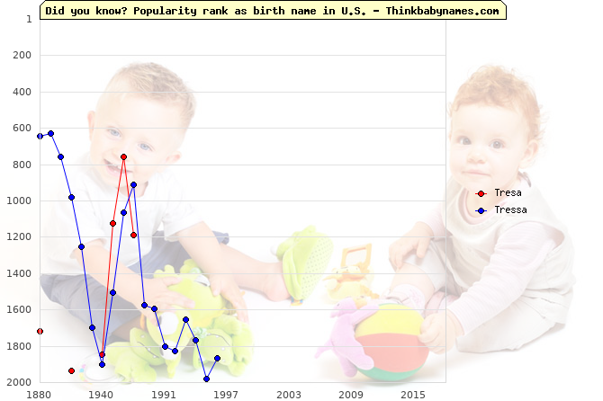 Top 2000 baby names ranking of Tresa, Tressa in U.S.