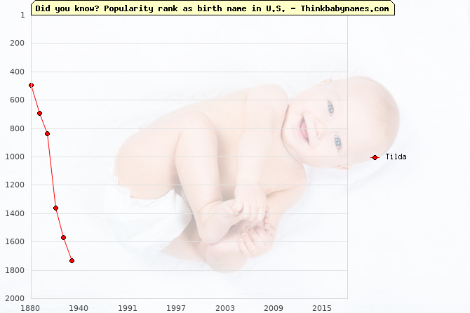 Top 2000 baby names ranking of Tilda in U.S.