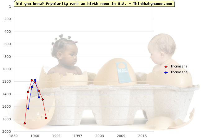Top 2000 baby names ranking of Thomasina, Thomasine in U.S.