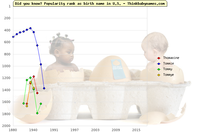 Top 2000 baby names ranking of Thomasine, Tommie, Tommy, Tommye in U.S.