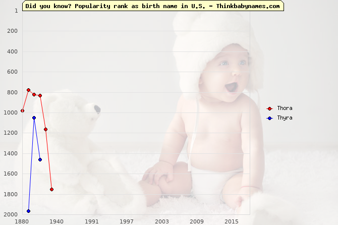Top 2000 baby names ranking of Thora, Thyra in U.S.