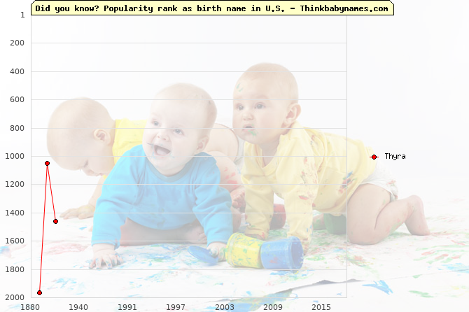 Top 2000 baby names ranking of Thyra name in U.S.
