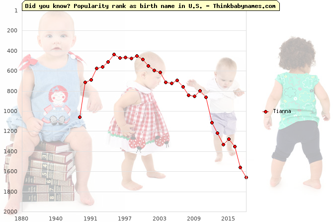 Top 2000 baby names ranking of Tianna name in U.S.