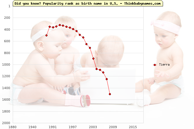 Top 2000 baby names ranking of Tierra name in U.S.