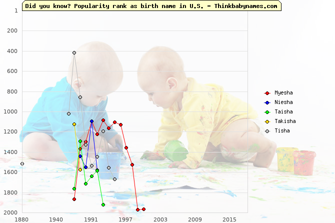 Top 2000 baby names ranking of Myesha, Niesha, Taisha, Takisha, Tisha in U.S.