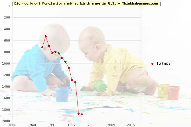 Top 1000 baby names ranking of Tiffanie name in U.S.