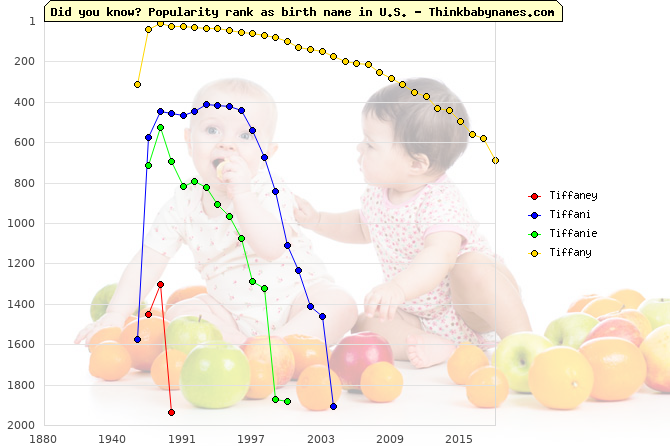 Top 2000 baby names ranking of Tiffaney, Tiffani, Tiffanie, Tiffany in U.S.