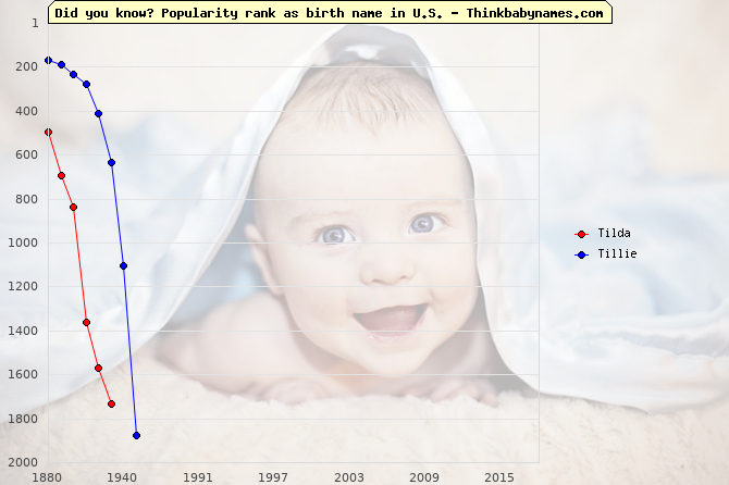 Top 2000 baby names ranking of Tilda, Tillie in U.S.