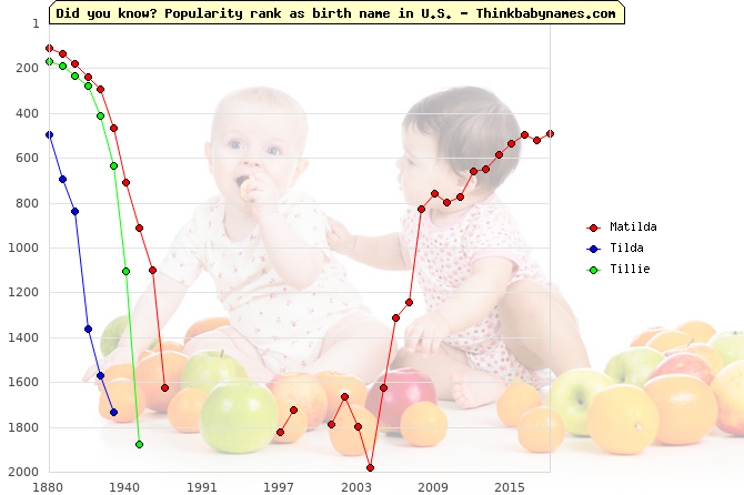 Top 2000 baby names ranking of Matilda, Tilda, Tillie in U.S.