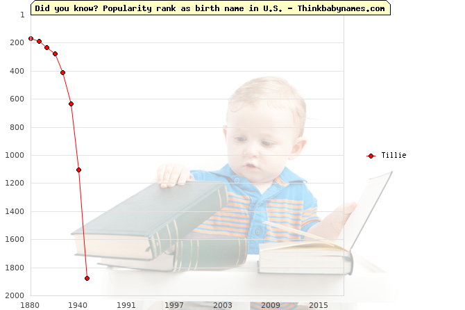 Top 2000 baby names ranking of Tillie name in U.S.