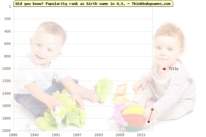 Top 2000 baby names ranking of Tilly name in U.S.
