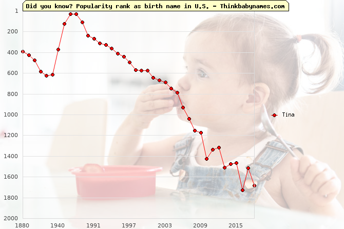 Top 2000 baby names ranking of Tina name in U.S.