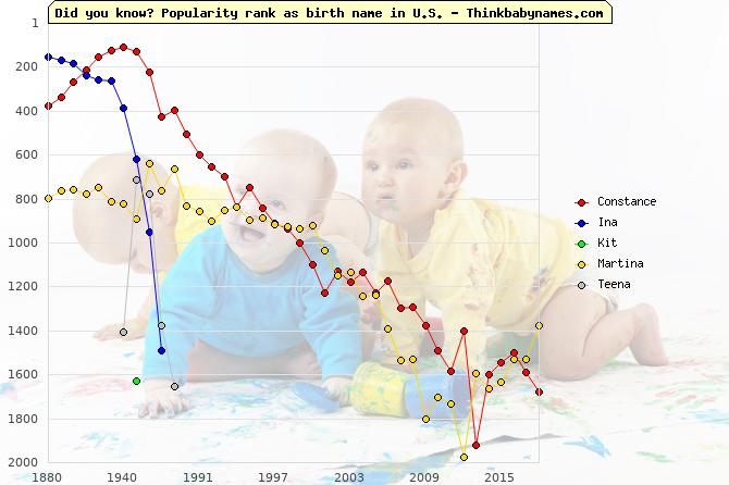Top 2000 baby names ranking of Constance, Ina, Kit, Martina, Teena in U.S.
