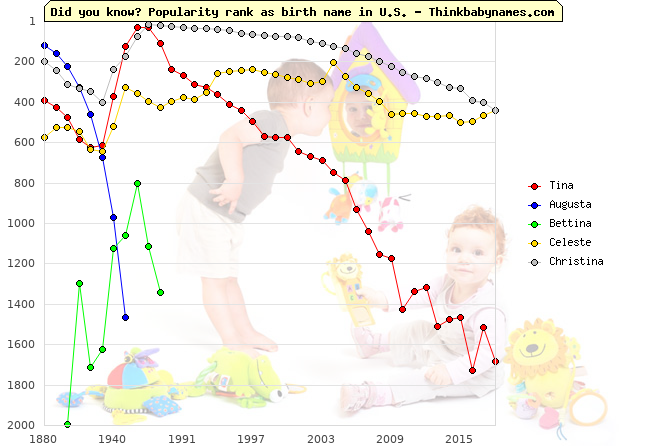 Top 2000 baby names ranking of Tina, Augusta, Bettina, Celeste, Christina in U.S.