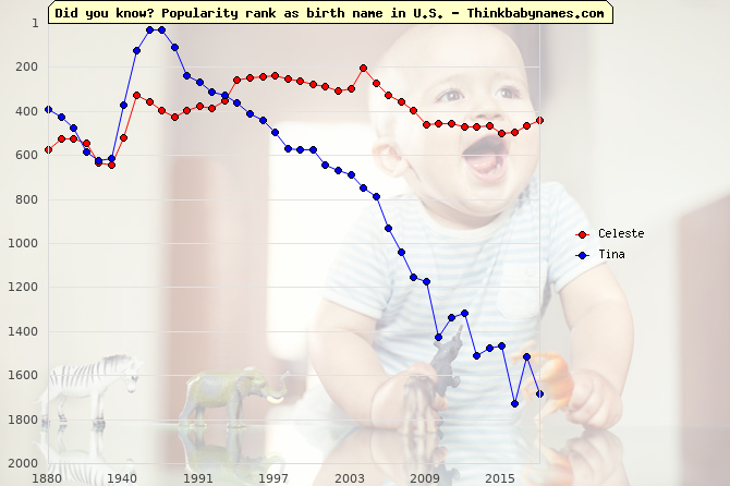 Top 2000 baby names ranking of Celeste, Tina in U.S.