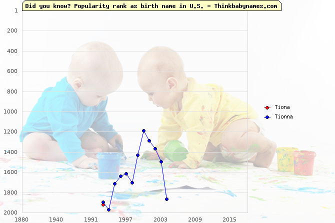 Top 2000 baby names ranking of Ti- names: Tiona, Tionna